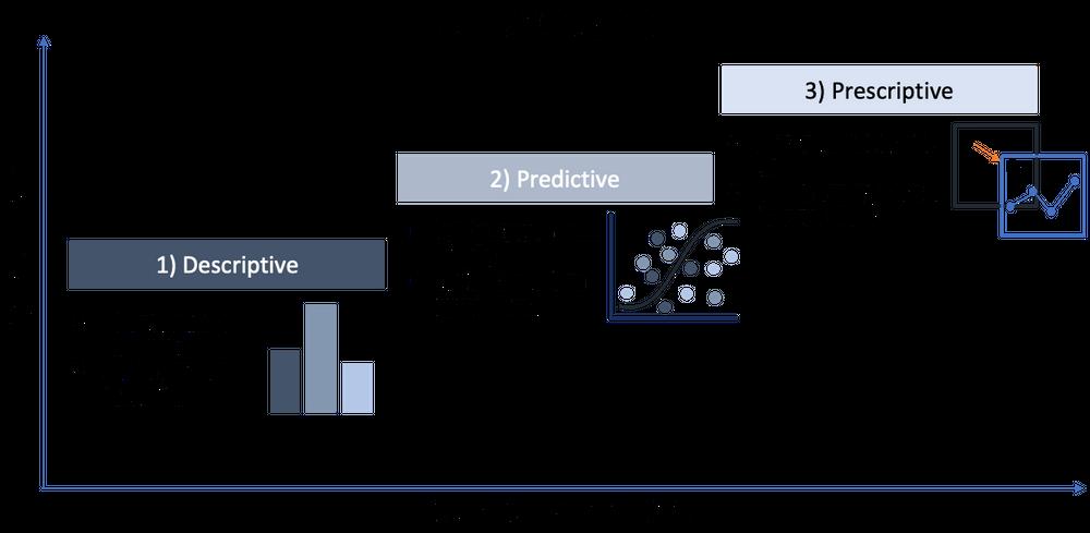 organization's data maturity