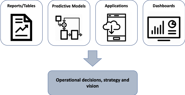 data analytics output