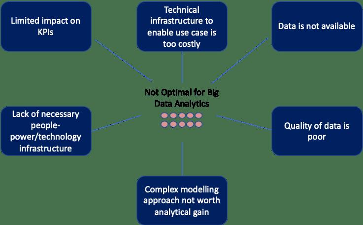 optimize use case for data analytics