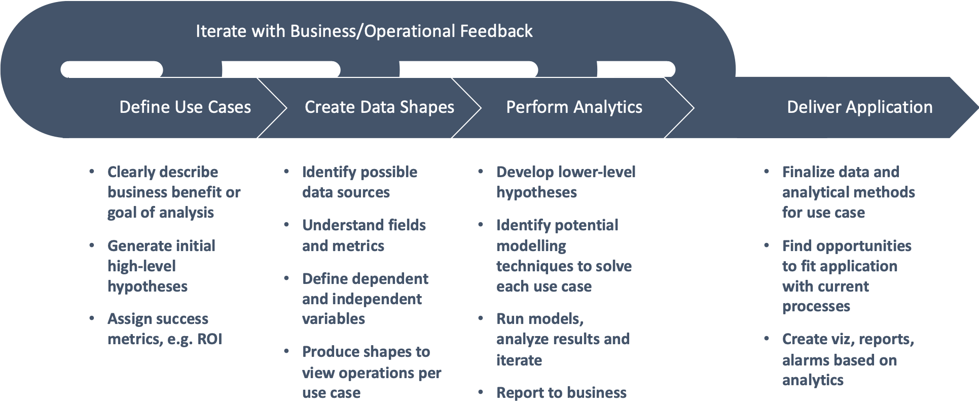 how to implement analytics use cases