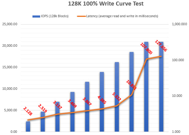 Curve Test example
