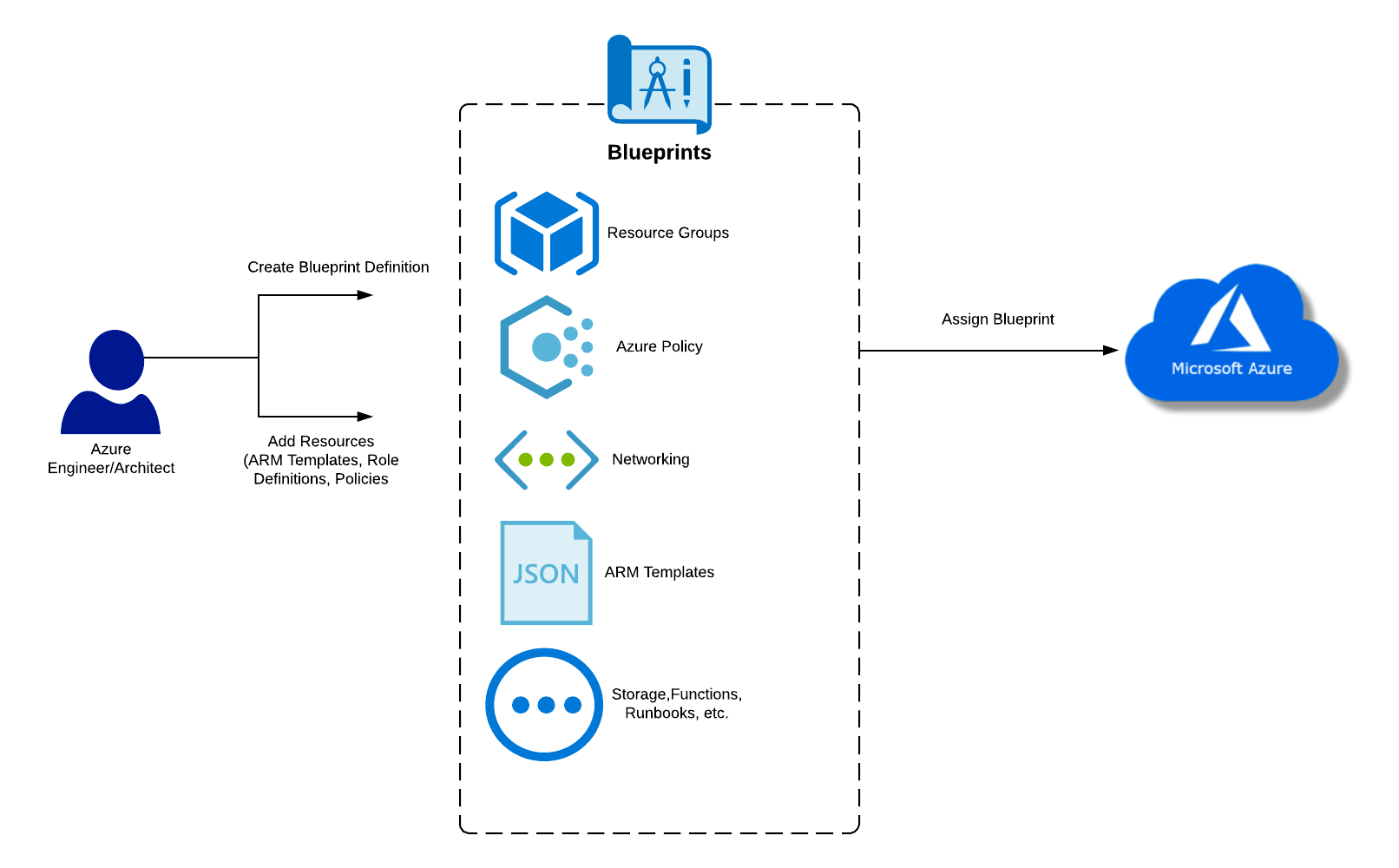 Microsoft Azure Blueprints architecture