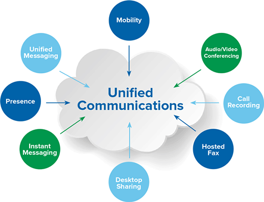 "A cloud with the text ""Unified Communications"" in the middle, surrounded by circles with arrows pointing towards the cloud that contain the following text: Mobility, Audio/Video Conferencing, Call Recording, Hosted Fax, Desktop Sharing, Instant Messaging, Presence, Unified Messaging"