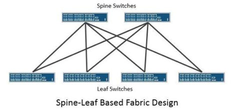 Two-Tier spine-leaf network design