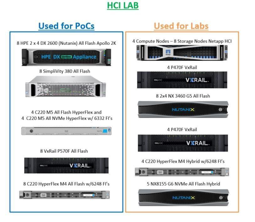 HCI Labs and PoC uses