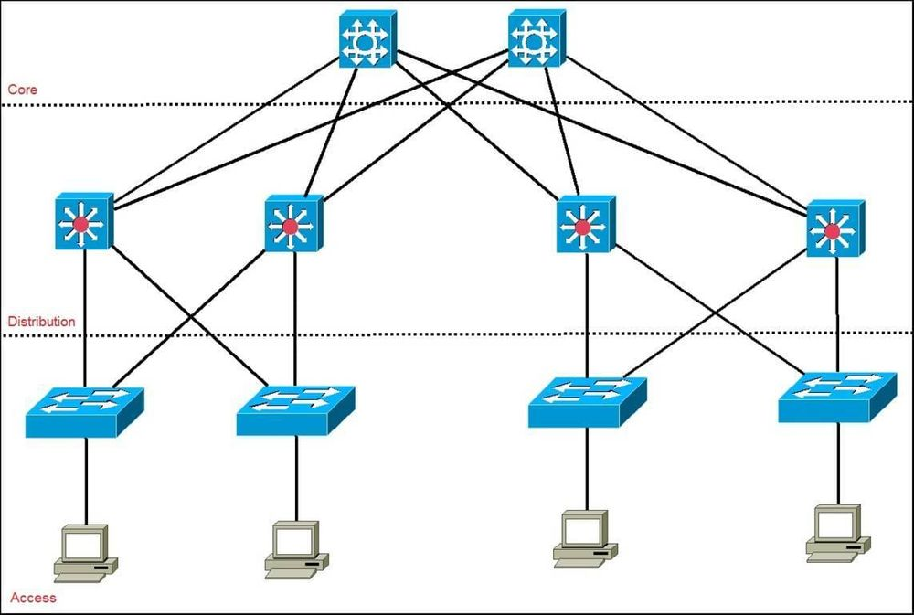 Comparing Two Tier And Three Tier Data Center Networks Wwt