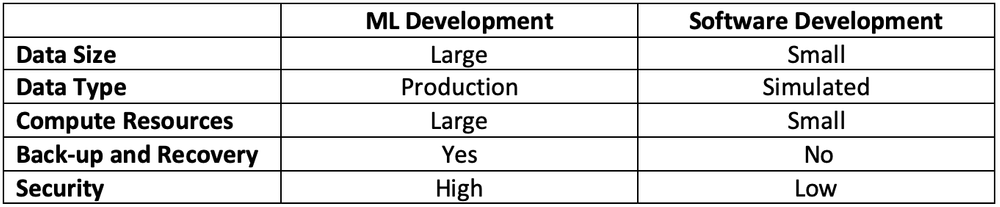 A chart comparing characteristics of an ML development environment vs. a traditional software development environment