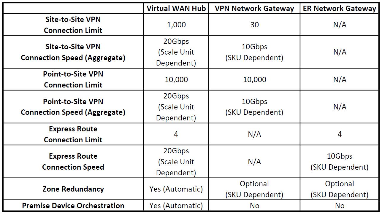 Comparison of Azure Virtual WAN / VPN Network Gateway / ER Network Gateway