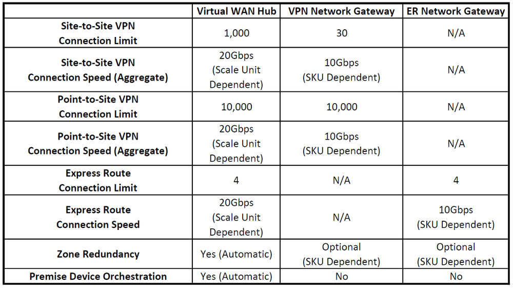Comparison of Azure Virtual WAN / VPN Network Gateway / ER Network Gateway