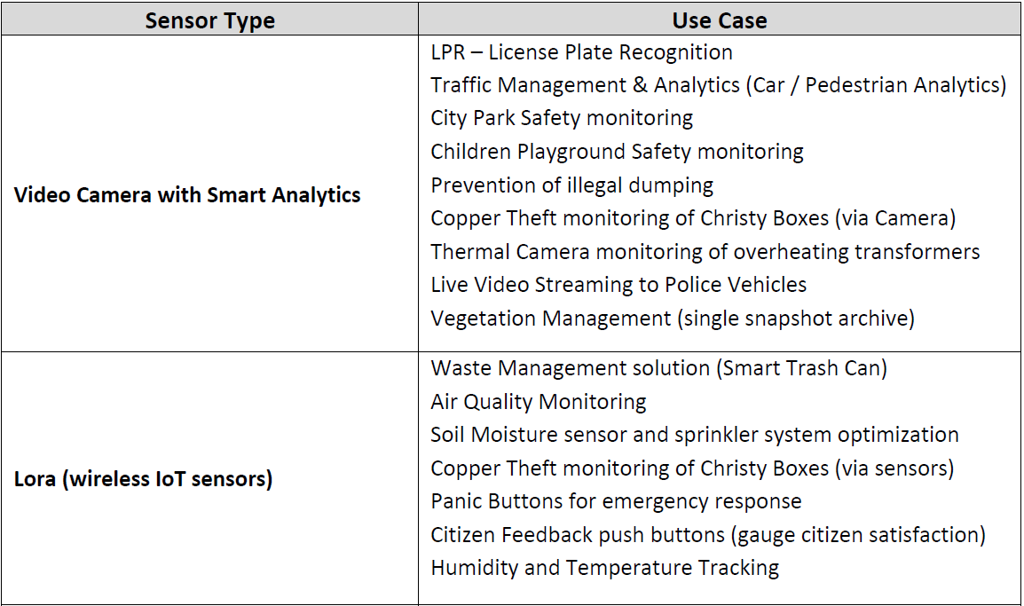 potential smart poles use cases