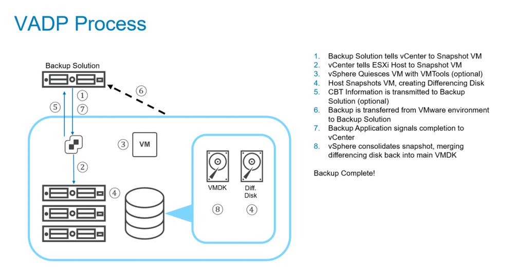 VMware backup workflow, shown in a vendor-agnostic form