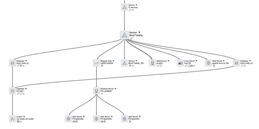 Configuration Item Dependency Views within the ServiceNow CMDB