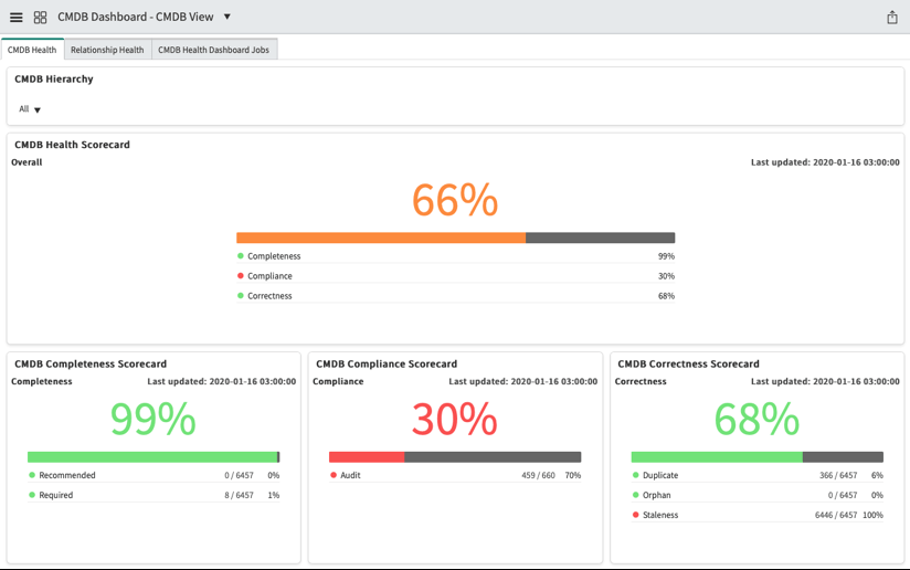 ServiceNow CMDB View Dashboard
