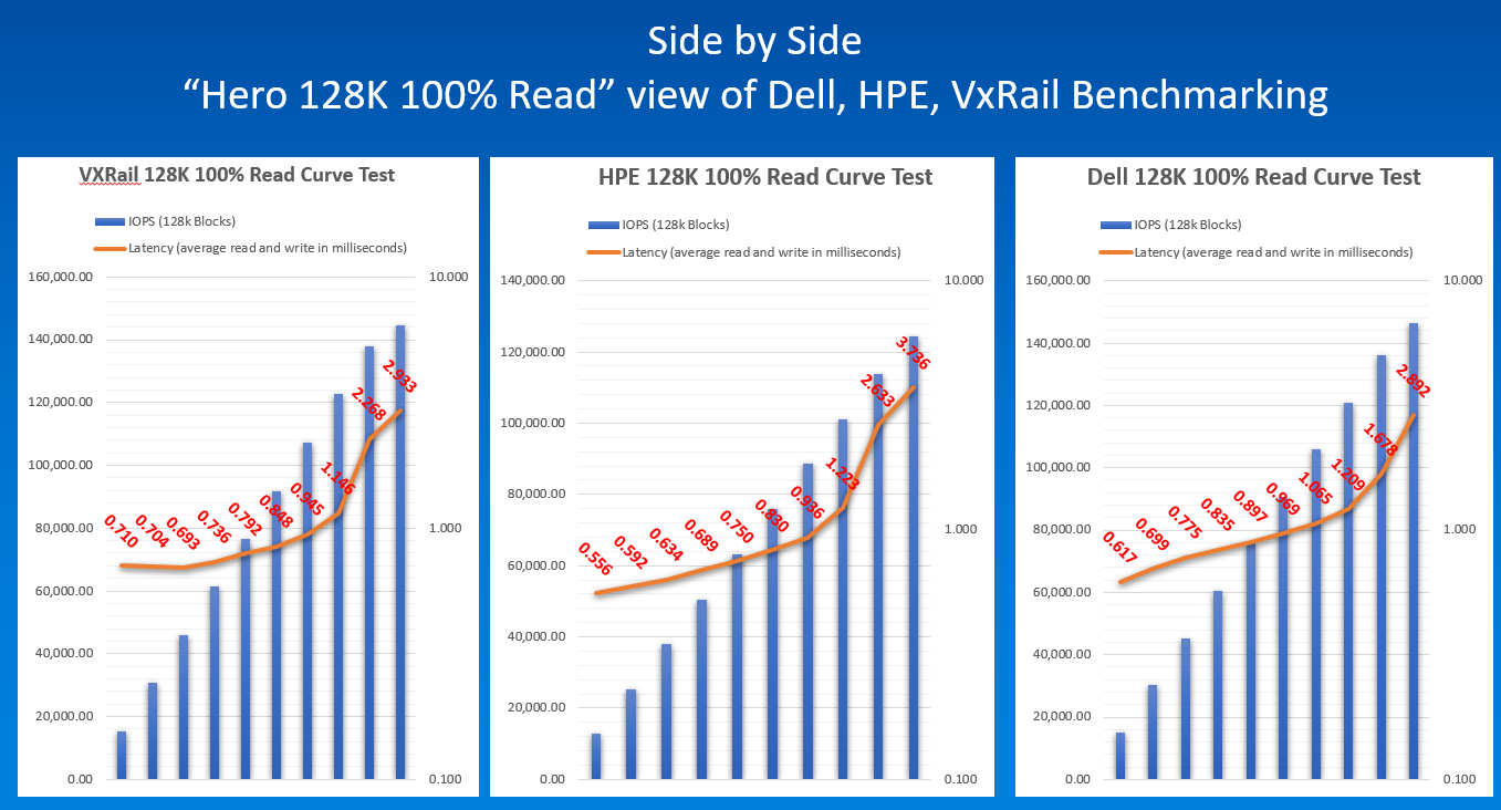 """Side by Side """"Hero 128K 100% Read"""" view of Dell, HPE, VxRail Benchmarking"""