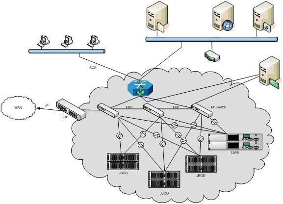 Example of a storage area network