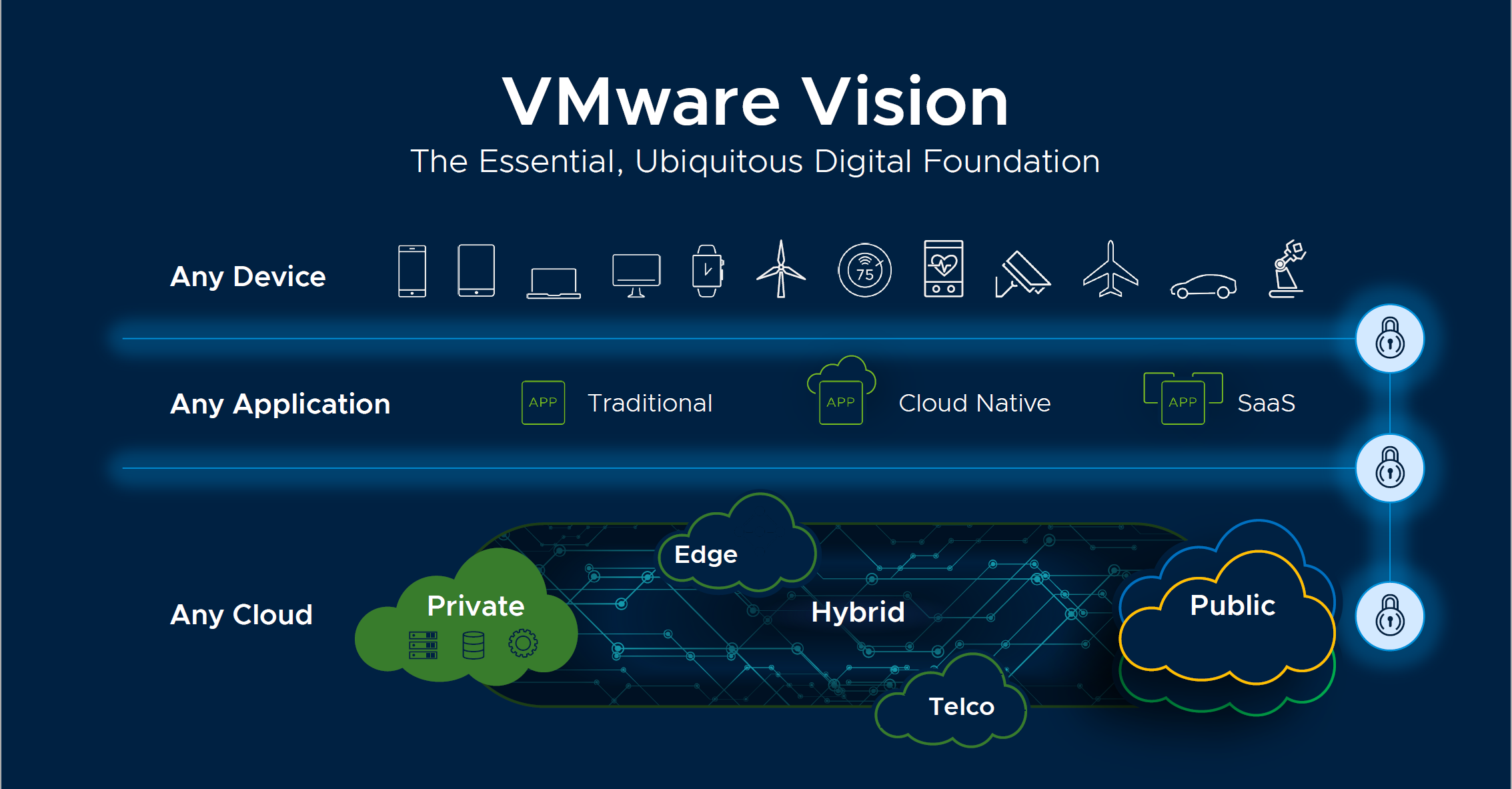 VMware's vision for 2020