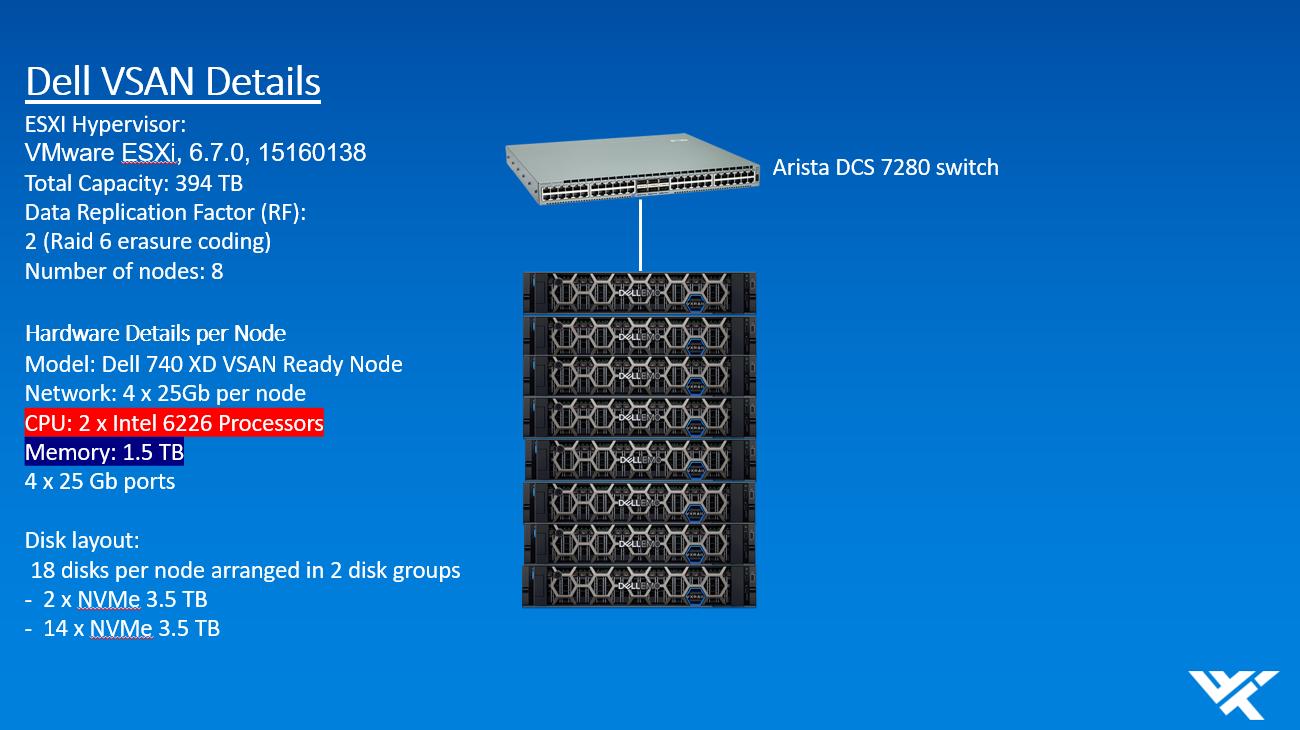 Dell VSAN Details