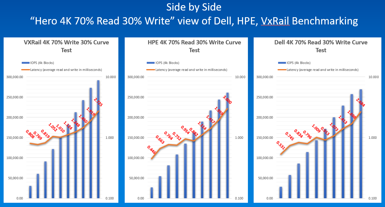 """Side by Side """"Hero 4K 70% Read 30% Write"""" view of Dell, HPE, VxRail Benchmarking"""