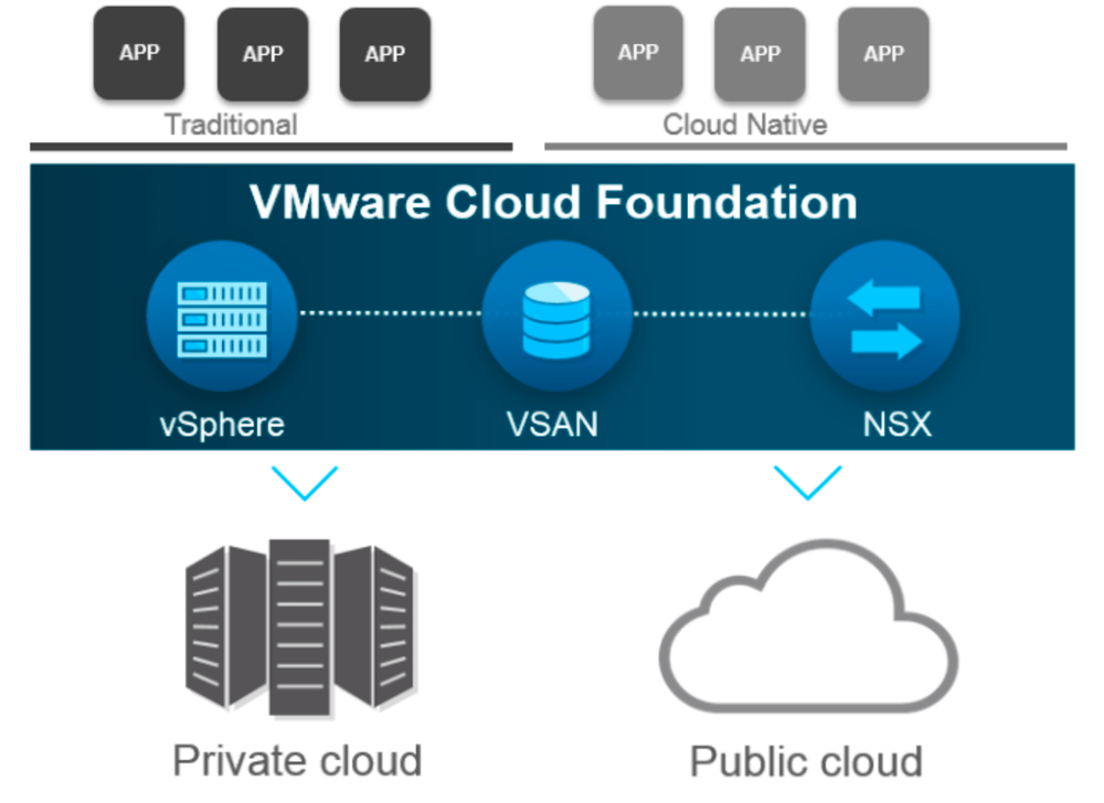VMware vCloud Foundation
