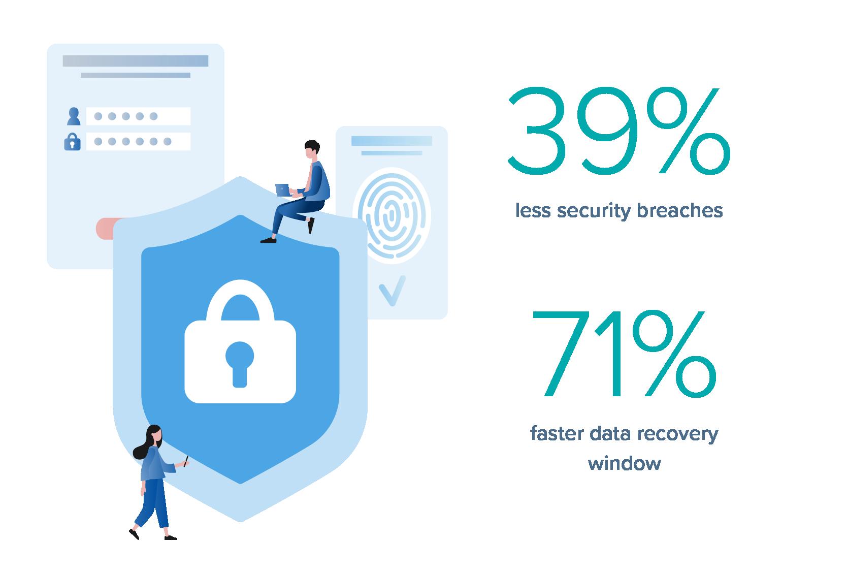 Data protection benefits statistics