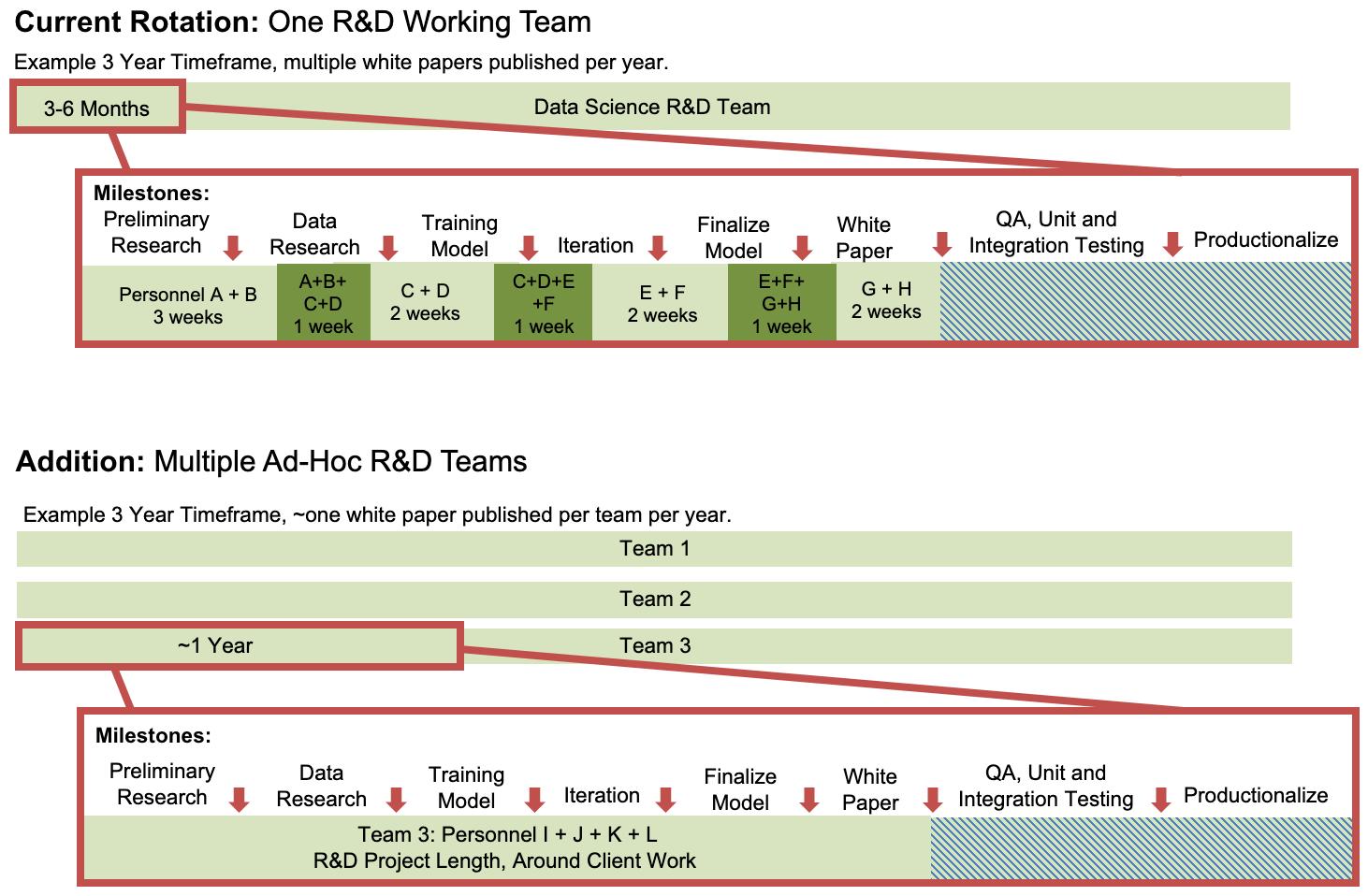 Ad-Hoc R&D Team Rotation