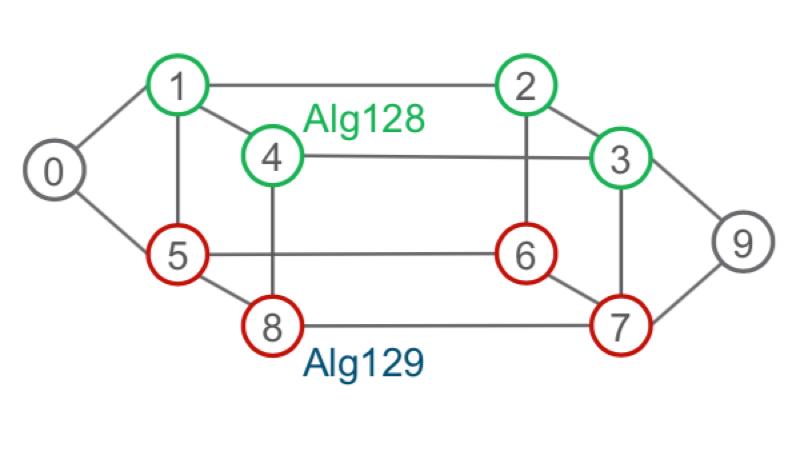 Dual plane network diagram