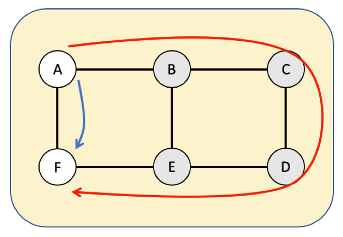 Traffic packet diagram
