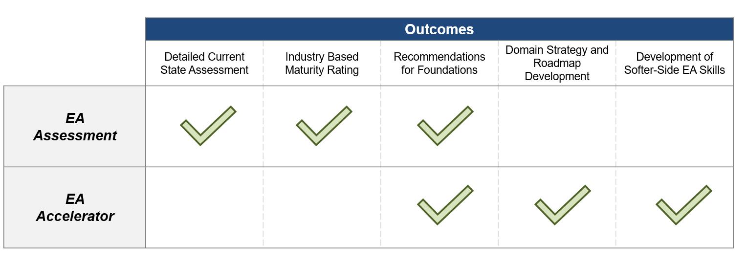 Outcome comparison for EA assessment and EA accelerator