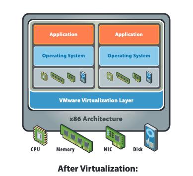 Application running on virtual machine