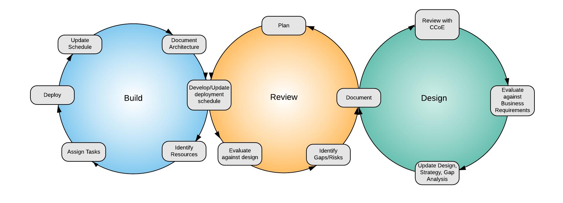 MVP deployment cycle