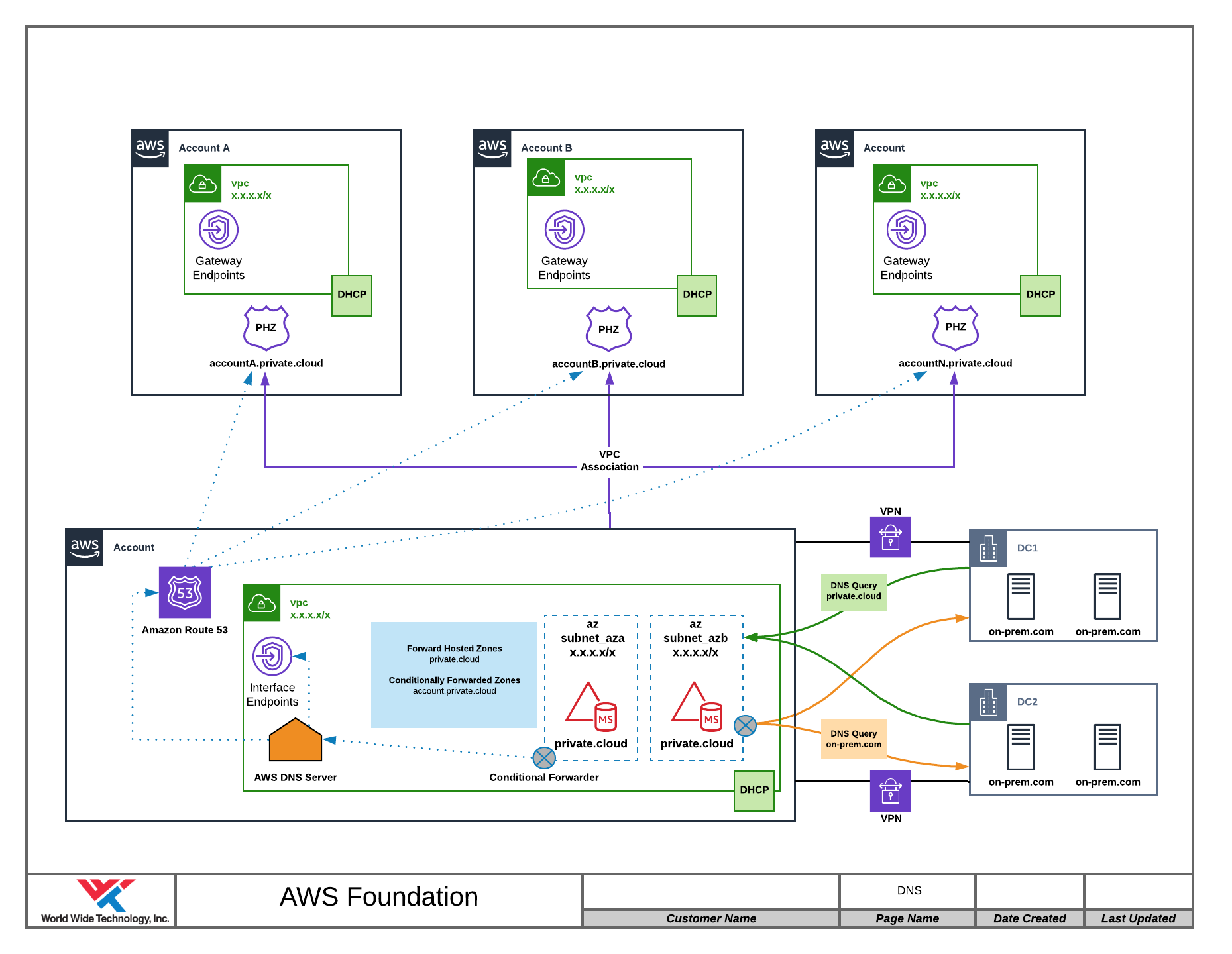 Sample Centralized DNS implementation