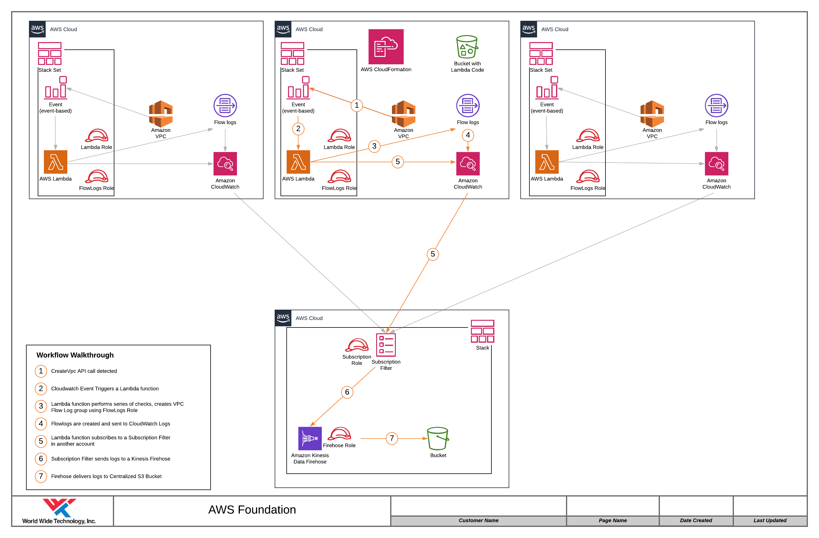 Automated VPC flow log and Kinesis delivery