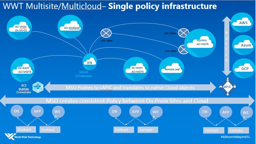 WWT multicloud single policy infrastructure