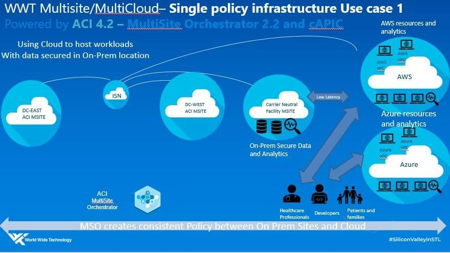 WWT multicloud single policy infrastructure - Use Case 1