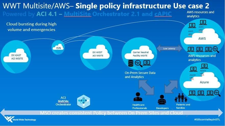 WWT multicloud single policy infrastructure - Use Case 2