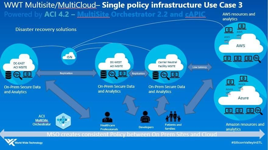 WWT multicloud single policy infrastructure - Use Case 3