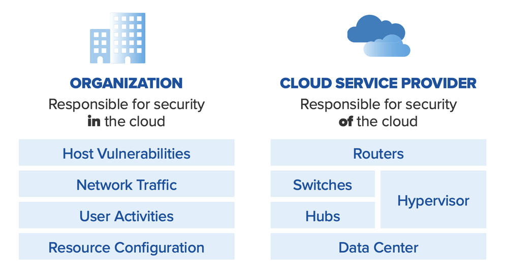 Diagram of security in the cloud versus security of the cloud.