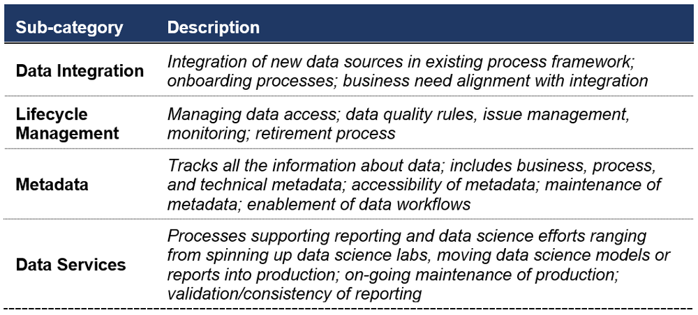 data governance sub-categories