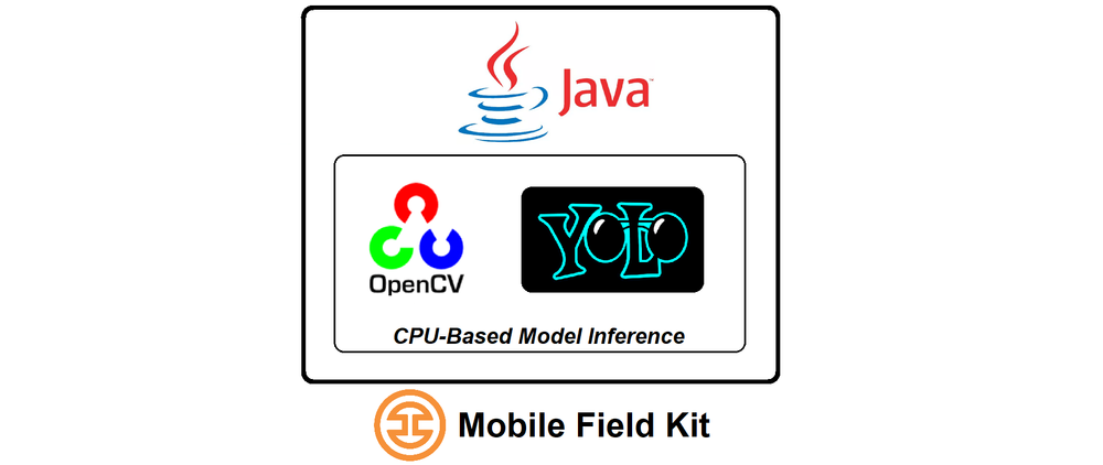 CPU-based model inference application architecture