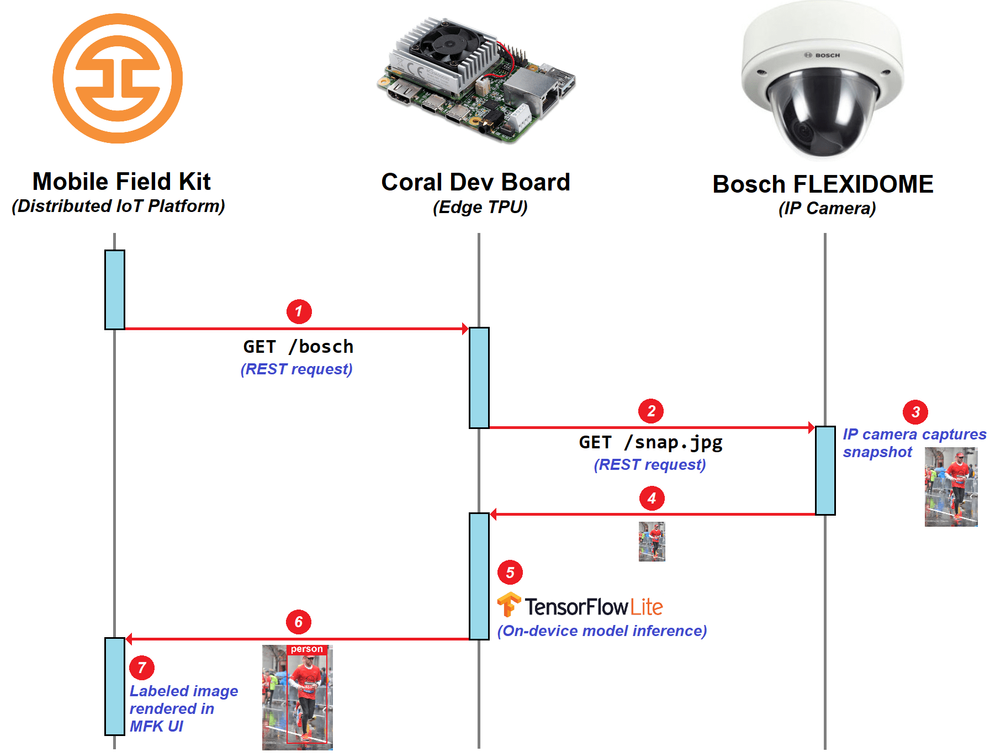 On-device TPU-based sequence diagram