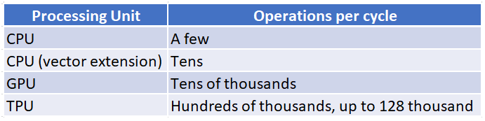 Table illustrating the operations per cycle produced by various processing unit types