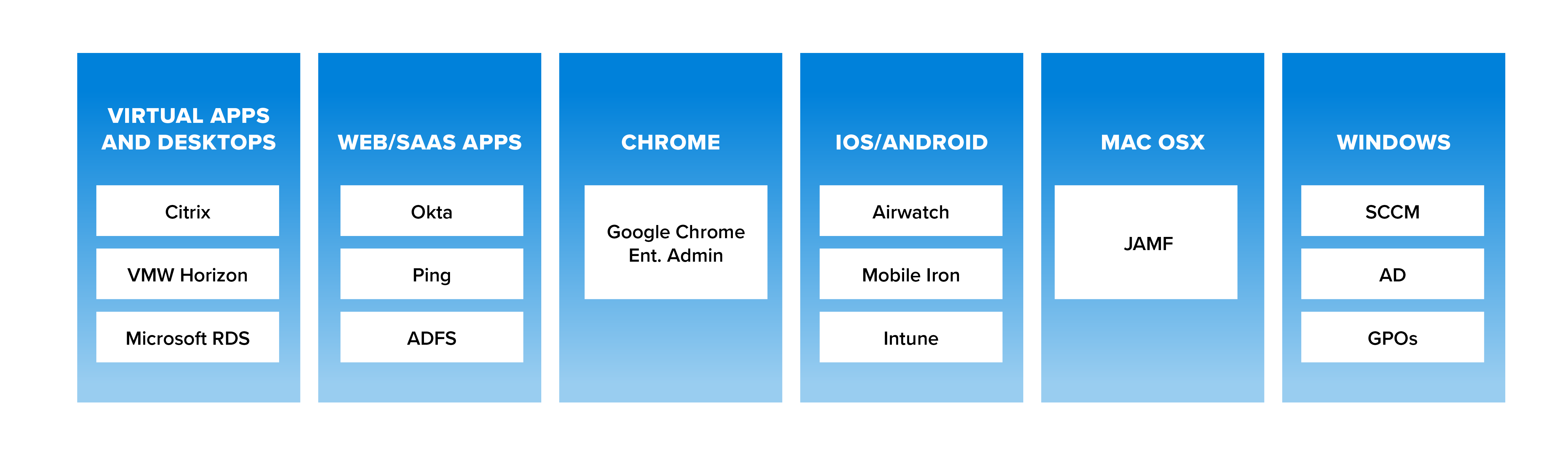 A diagram illustrating the various endpoint management tools available for each device type, including Virtual Apps and Desktops, Web/SaaS Apps, Chrome, iOS/Android, Mac OSX and Windows.