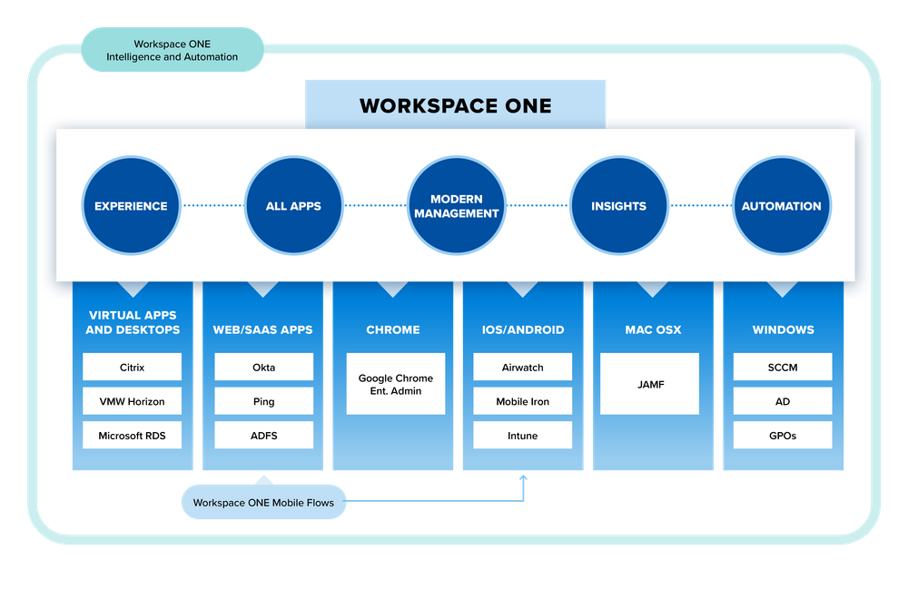 Illustration showing how VMware Workspace ONE allows orgnizations to consolidate endpoint device management tools to manage all devices from a single pane of glass.