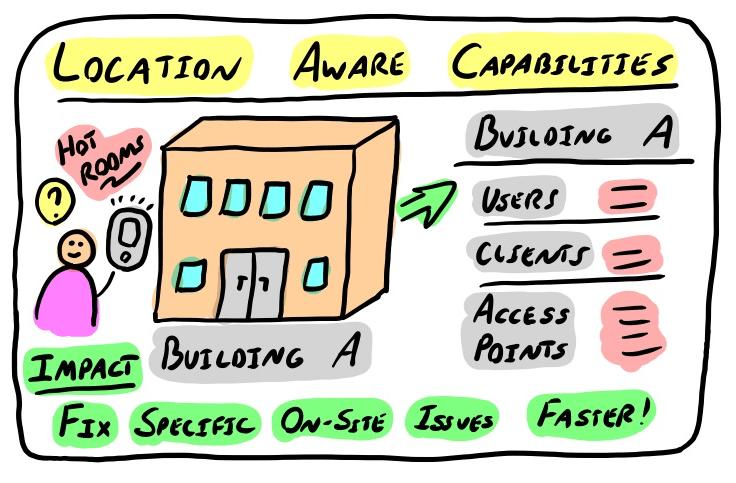 location aware capabilities
