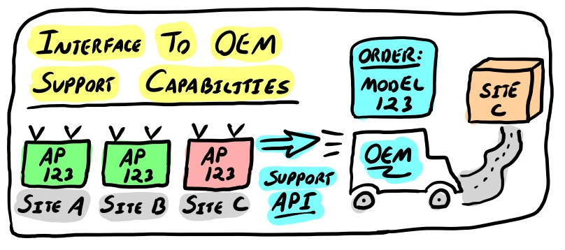 interface to OEM support capabilities