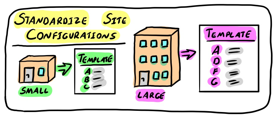 standardize site configurations
