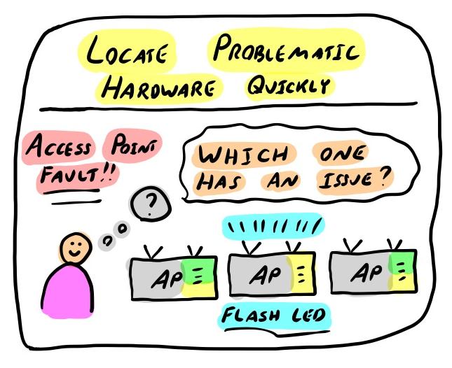 locate problematic hardware quickly