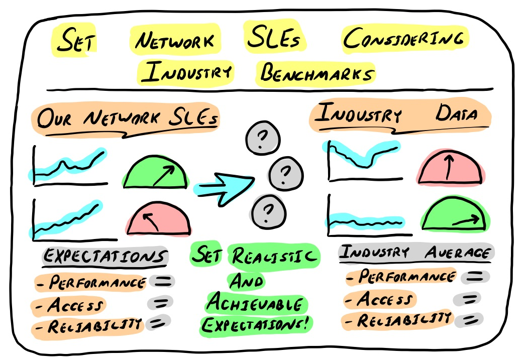 set network SLEs considering industry benchmarks