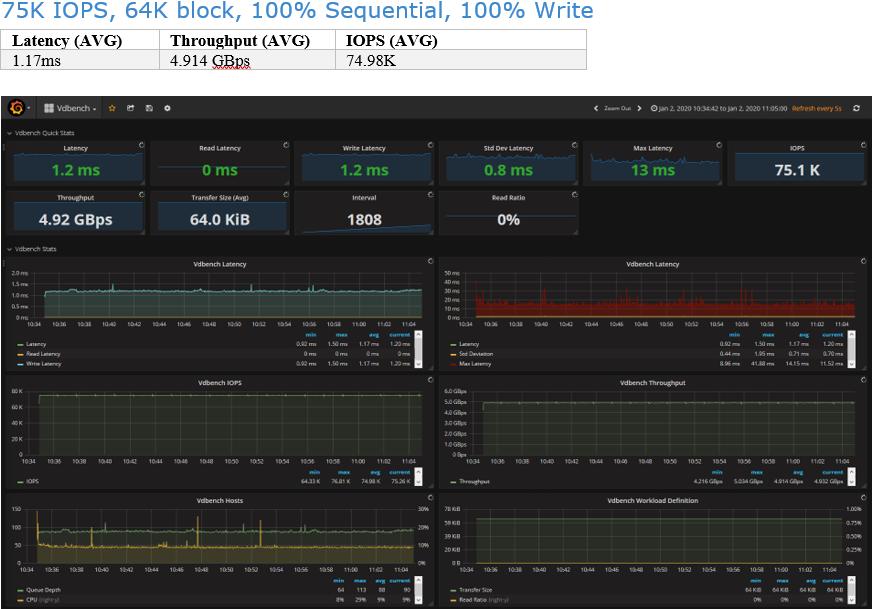 Infinidat 75K IOPS, 64K block, 100% Sequential, 100% Write