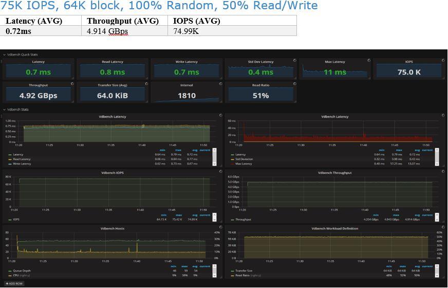 Infinidat 75K IOPS, 64K block, 100% Random, 50% Read/Write